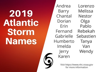 2019 tropical storm names